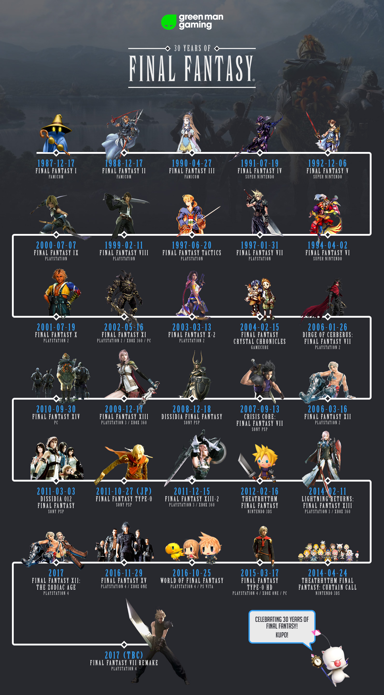 30 Years of Final Fantasy Infographic